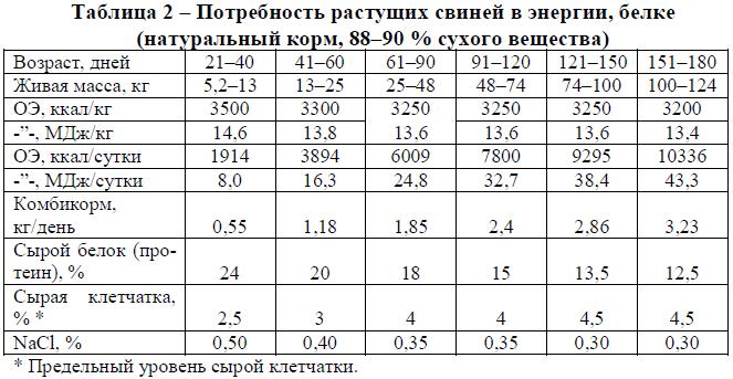 Потребность растущих свиней в энергии, белке (натуральный корм, 88–90% сухого вещества)