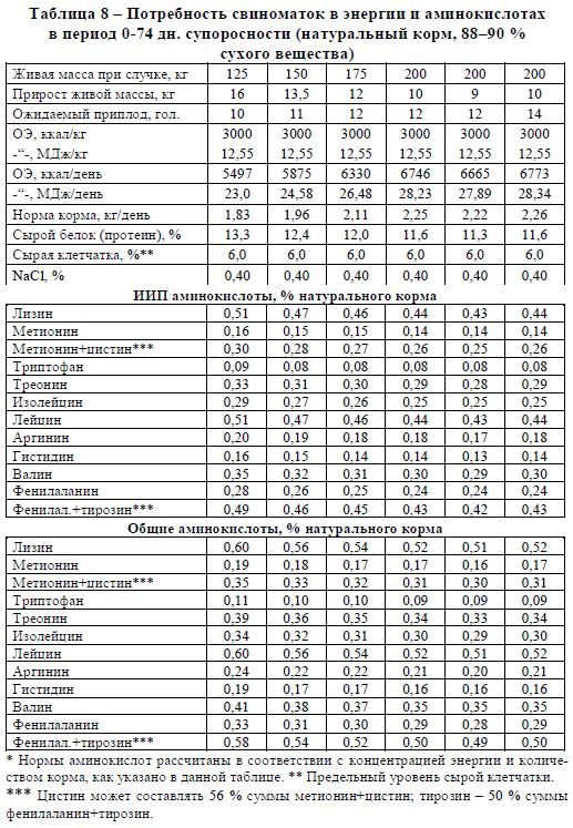 Потребность свиноматок в энергии и аминокислотах в период 0-74 дн. супоросности (натуральный корм, 88–90 % сухого вещества)