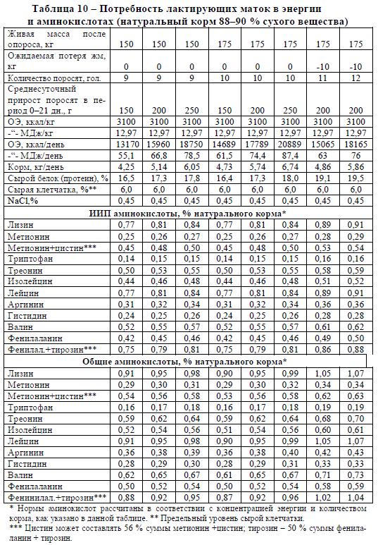 Потребность лактирующих маток в энергии и аминокислотах (натуральный корм 88–90 % сухого вещества)
