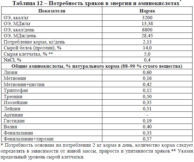 Таблица 12 – Потребность хряков в энергии и аминокислотах*