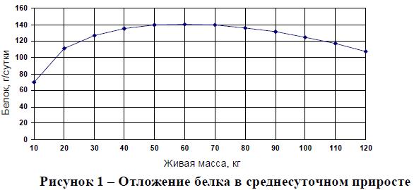 Отложение белка в среднесуточном приросте
